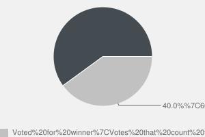 2010 General Election result in York Central